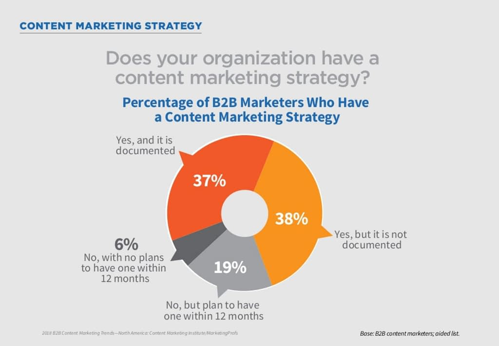 100+ Powerful B2B Content Marketing Statistics You Need to Know in 2021
