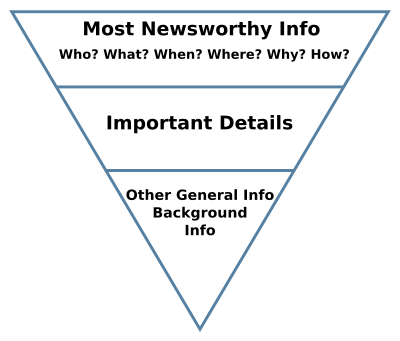 inverted pyramind for creating killer content