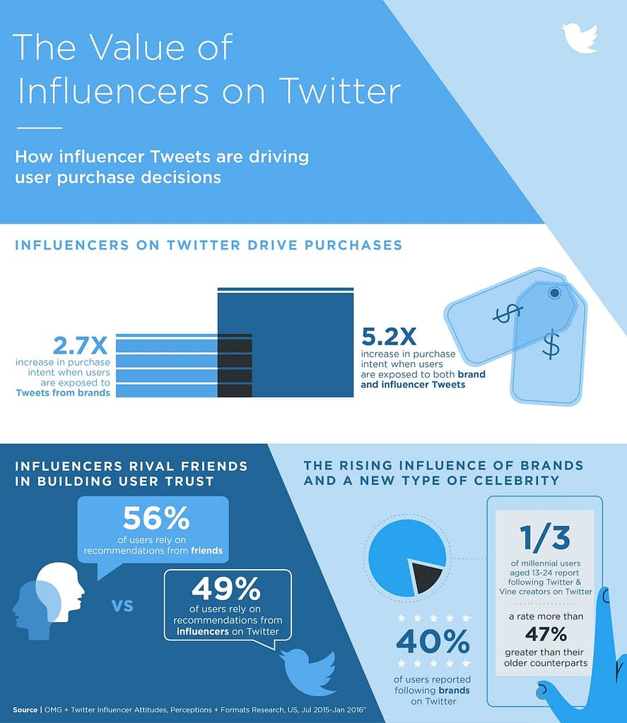 infographic influencer video marketing on twitter