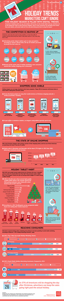 Holiday Shopping Trends Marketers Need To Know This Year