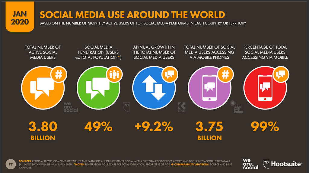 social media facts and statistics - social media use around the world