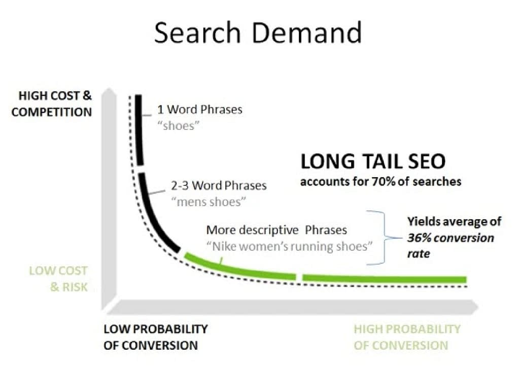 long tail keywords to fuel a small business seo strategy 11