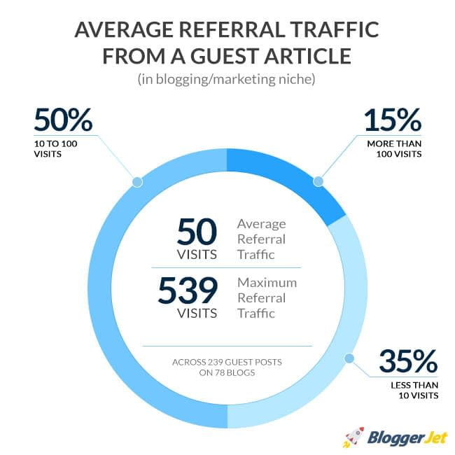 Robust SEO Strategy on a Small Budget - guest post traffic