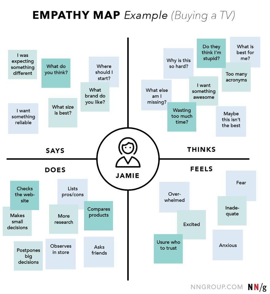 empathy map for content marketing plannning