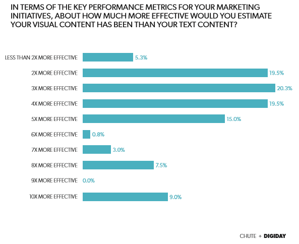 visual content marketing performance graph