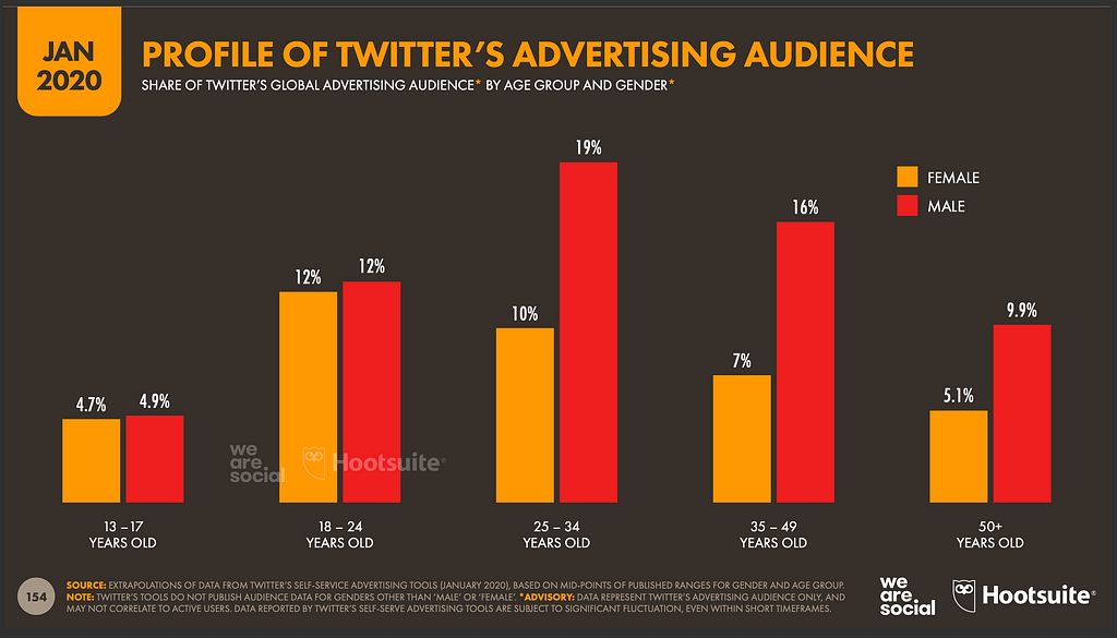 Twitter audience profile