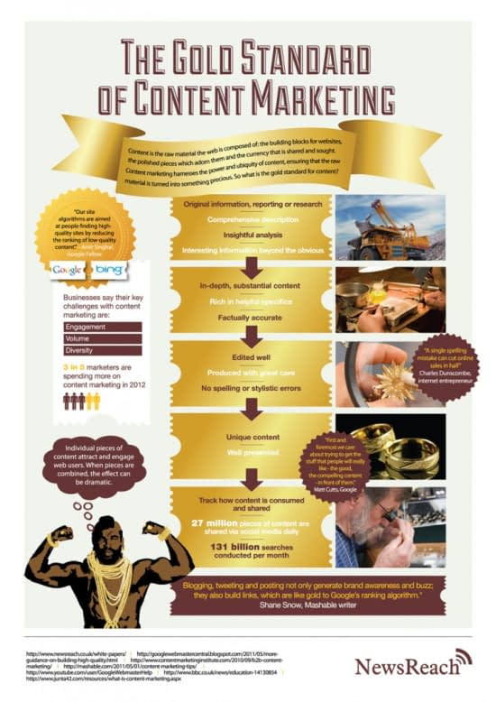 6 Steps To Reel Customers With Content Marketing