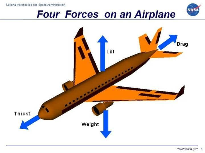 four forces on an airplane