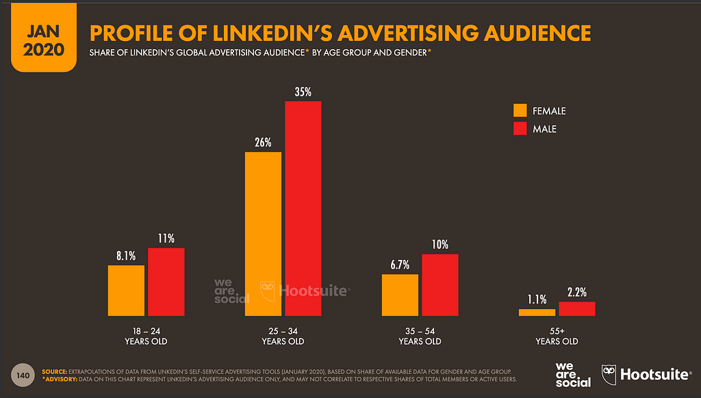 LinkedIn advertising audience profile - social media facts