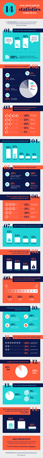 visual content marketing statistics 2019