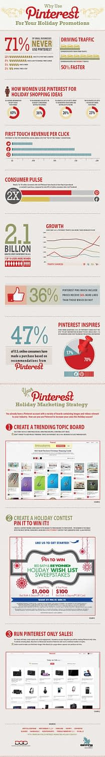 Pintrest could double your holiday sales
