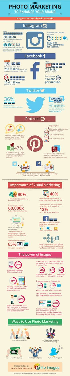 Ignite-Images-Infographic-Photo-Marketing