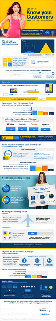 customer-driven marketing strategy - how to know your customer better