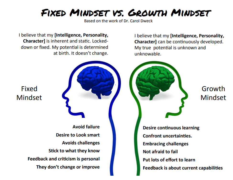 agile mindset - showing the difference between an agile mindset and a growth mindset