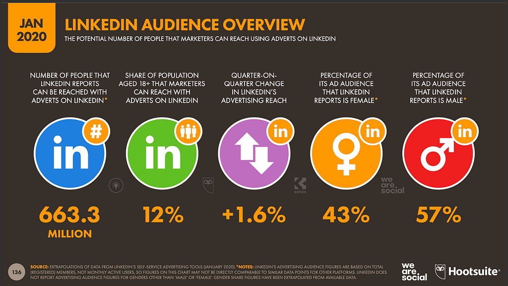 LinkedIn audience overview
