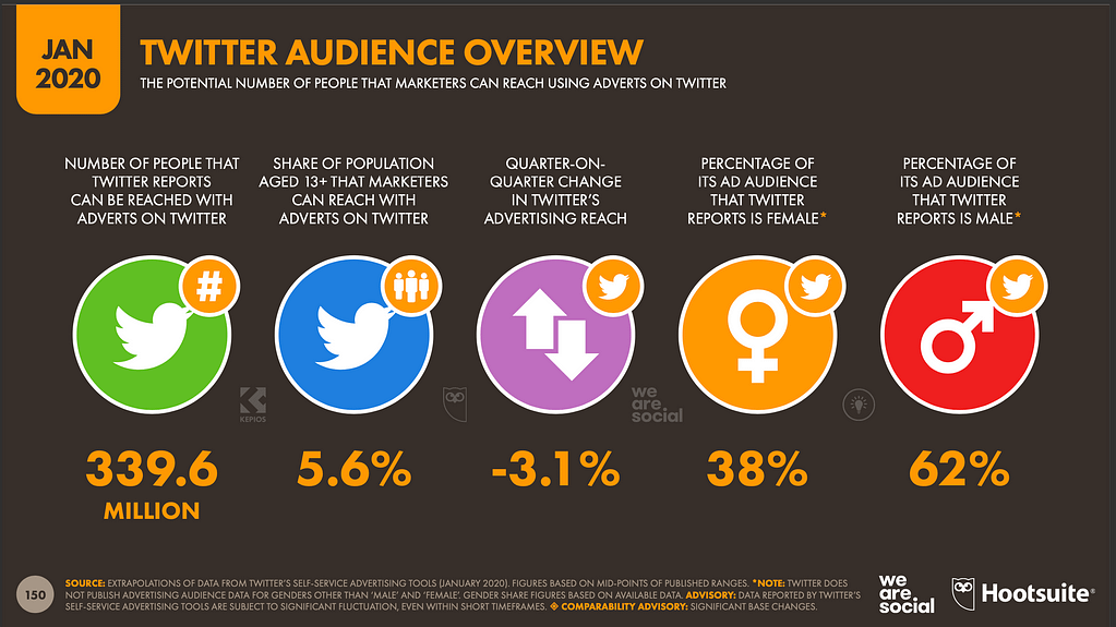 Twitter audience overview