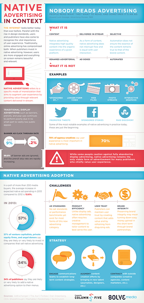 What Native Advertising Means For Content Marketing?