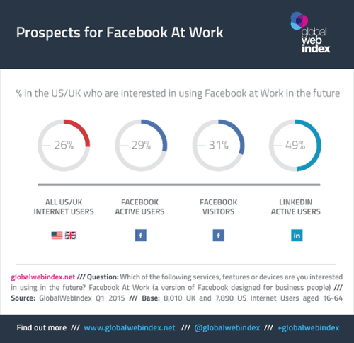 prospects for Facebook at work