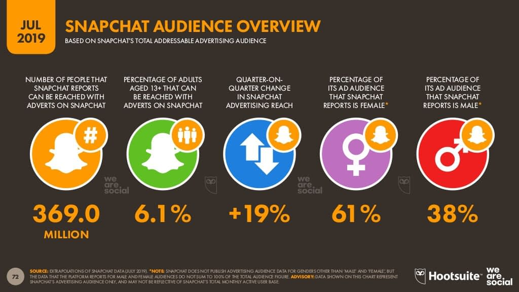 Snapchat audience overview
