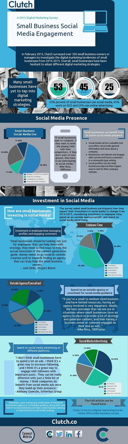 Social Media Small Business 2015 Infographic