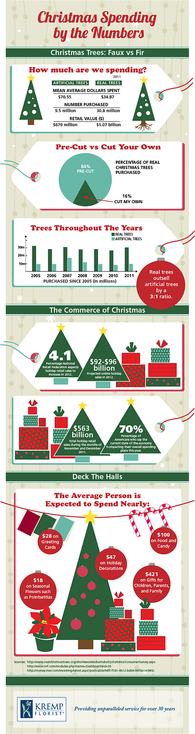 christmas spending by numbers