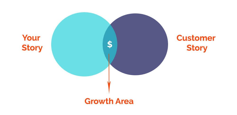growth area with stoytelling