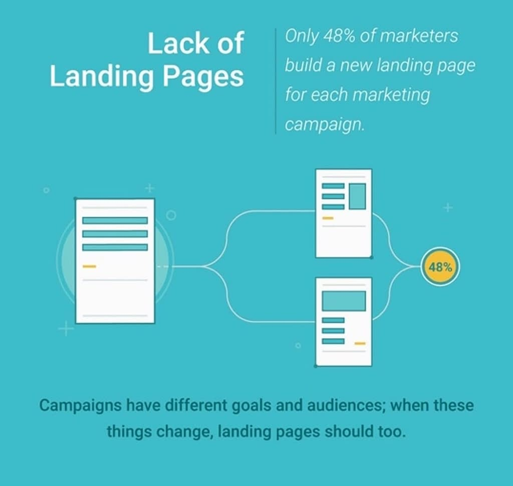 why have more than one landing page