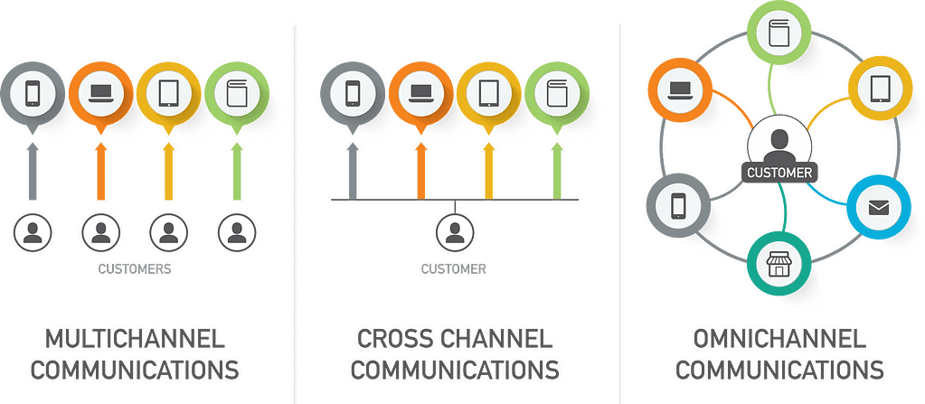 comparing multichannel cross channel and omni channel communications
