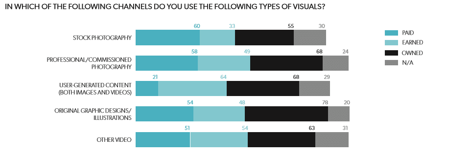 visual content marketing statistics - channel usage